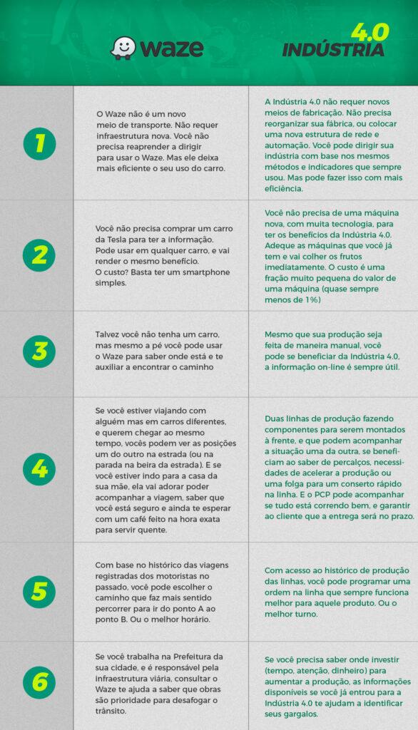 Waze e a indústria 4.0