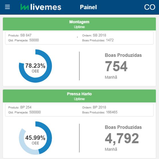 Painel LiveMES